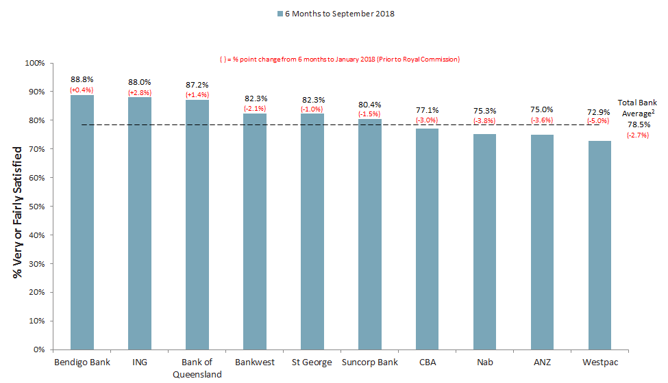 Consumer Banking Satisfaction - 10 Largest Consumer Banks