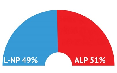 "Three weeks locked at ALP 51% cf. L-NP 49% - Palmer ""jumps"" 1.5%"