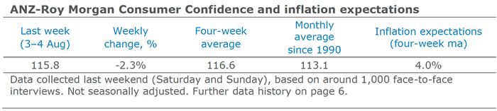 Consumer Confidence 3-4 August