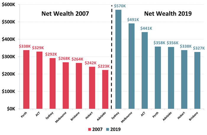 Average Personal Net Wealth Australia