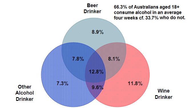 Alcohol Cross-Category Consumption in an average four weeks