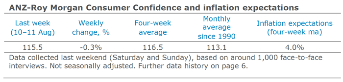 ANZ Roy Morgan Consumer Confidence Inflation August 10 11