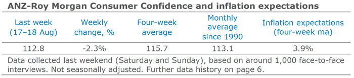 ANZ-Roy Morgan Consumer Confidence
