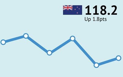 NZ Consumer Confidence 118.2