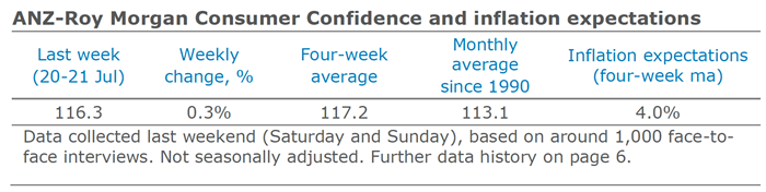 ANZ-Roy Morgan Consumer Confidence and inflation expectations