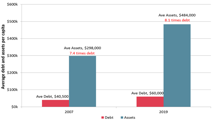 Assets have grown faster than debt