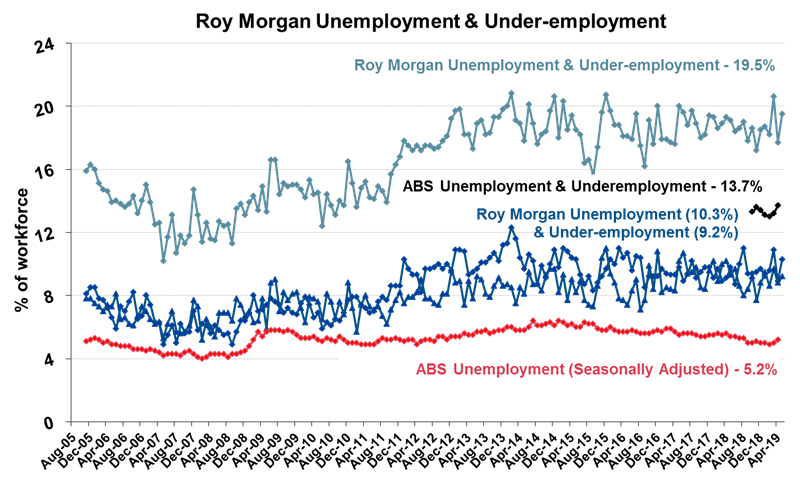 Roy Morgan Monthly Unemployment & Under-employment - May 2019 - 19.5%