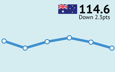 ANZ-Roy-Morgan-Consumer-Confidence-June-12-114.6-Down-2.3-Points