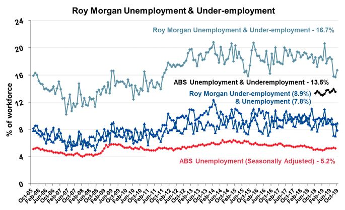 Real unemployment & under-employment above 2.3 million
