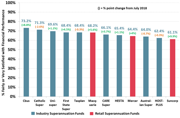Satisfaction with Financial Performance of Superannuation - Top 12 Performers Retail and Industry Funds – July 2019