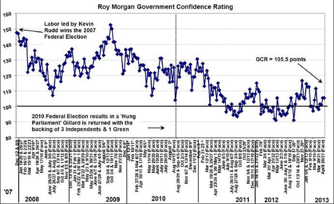 Government Confidence