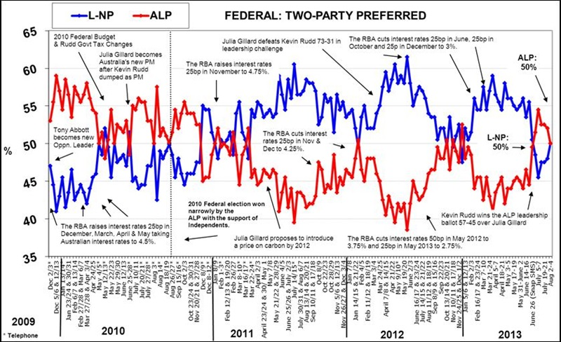 Latest Morgan Poll - Federal Voting Intention - August 5, 2013