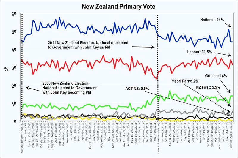 New Zealand Roy Morgan Poll - August 30, 2013