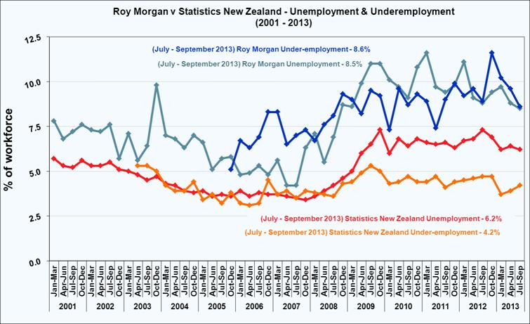 Roy Morgan New Zealand September Quarter Unemployment and Under-employment