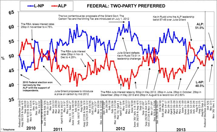 Morgan Poll - Australian Federal Voting Intention - December 2, 2013