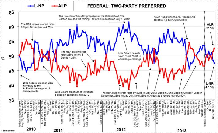 Morgan Poll on Federal Voting Intention - December 16, 2013