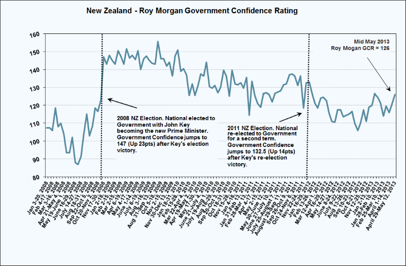 New Zealand - Roy Morgan Government Confidence Rating