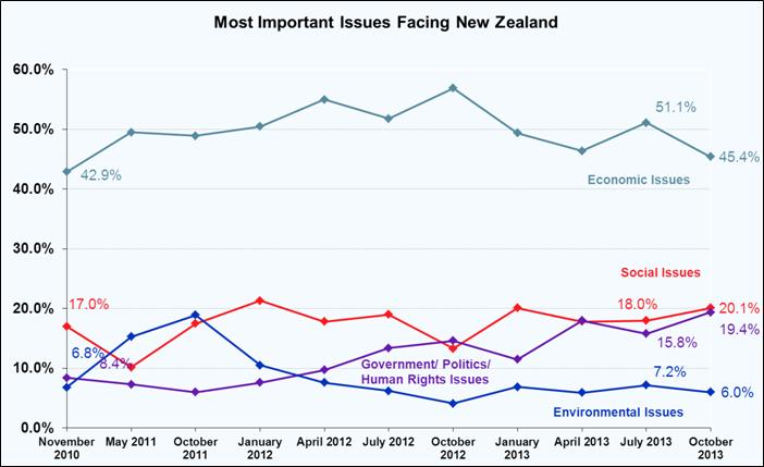 Most Important Problems Facing New Zealand - October 2013