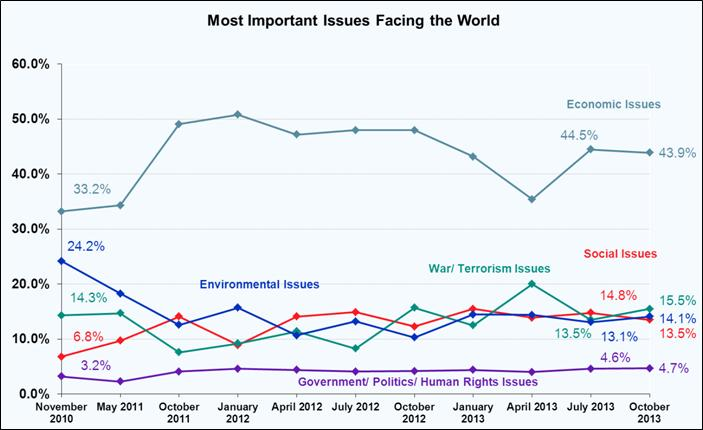 Most Important Problems facing the World - October 2013