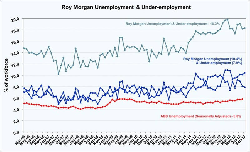 Roy Morgan September Unemployment & Under-employment Estimate - 18.3%