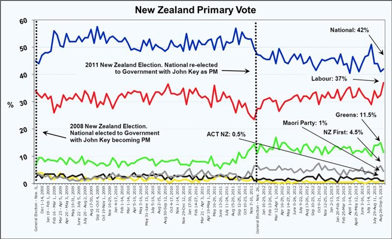 New Zealand Voting Intention - October 2, 2013