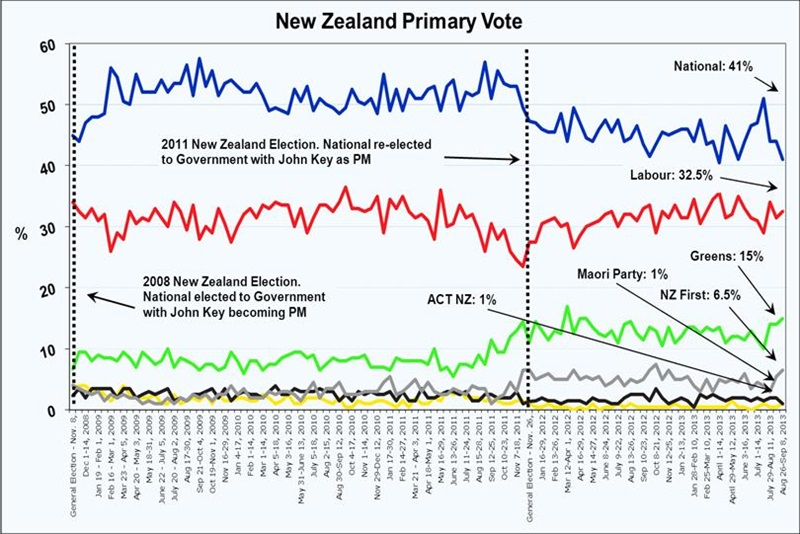 New Zealand Roy Morgan Poll - New Zealand Voting Intention - September 13, 2013