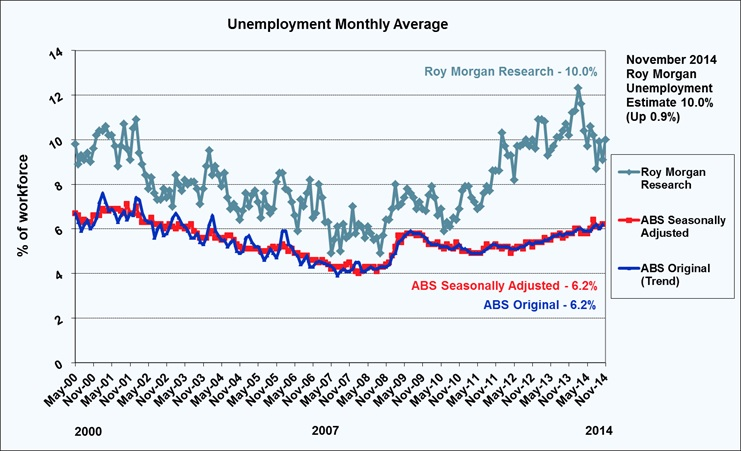 Roy Morgan Unemployment - December 2014 - 10.0%