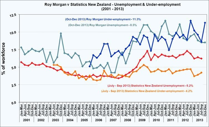 Roy Morgan New Zealand December Quarter 2013 Unemployment Statistics