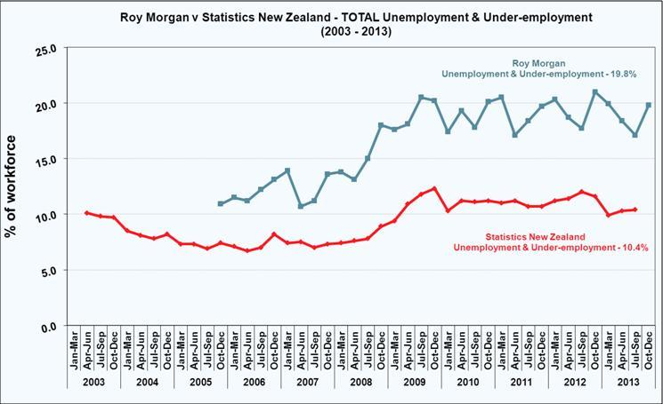 Roy Morgan New Zealand Unemployment & Under-employment - December Quarter 2013