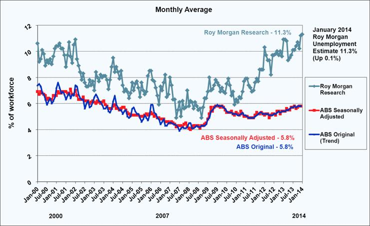 Roy Morgan Monthly Unemployment - January 2014 - 11.3%