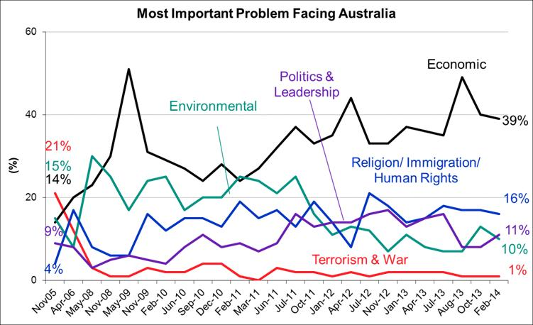 Most Important Issues Facing Australia - February 2014