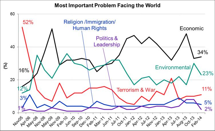Most Important Problems Facing the World - February 2014
