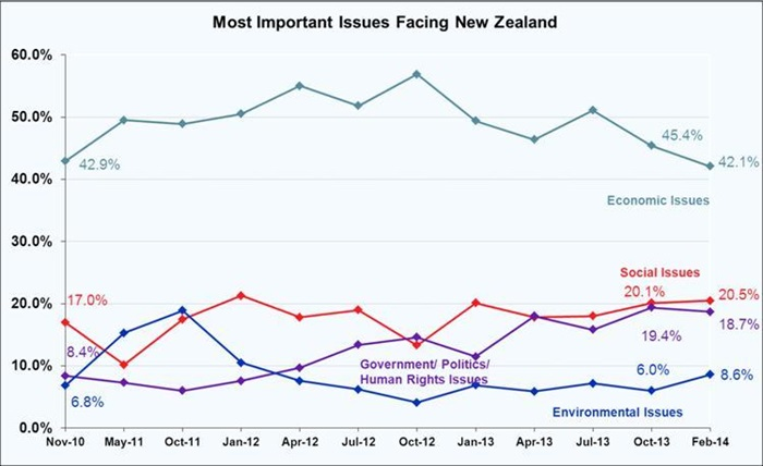 Most Important Problems Facing New Zealand - February 2014