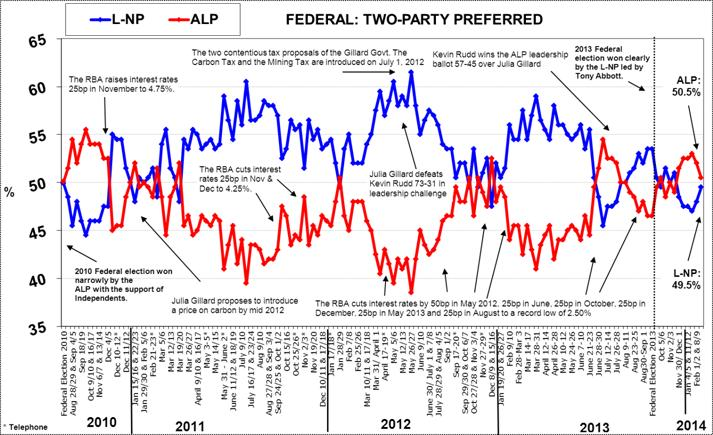 Morgan Poll on Federal voting Intention - February 24, 2014