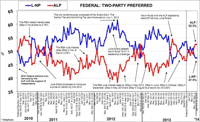 Federal Voting Intention - January 13, 2014