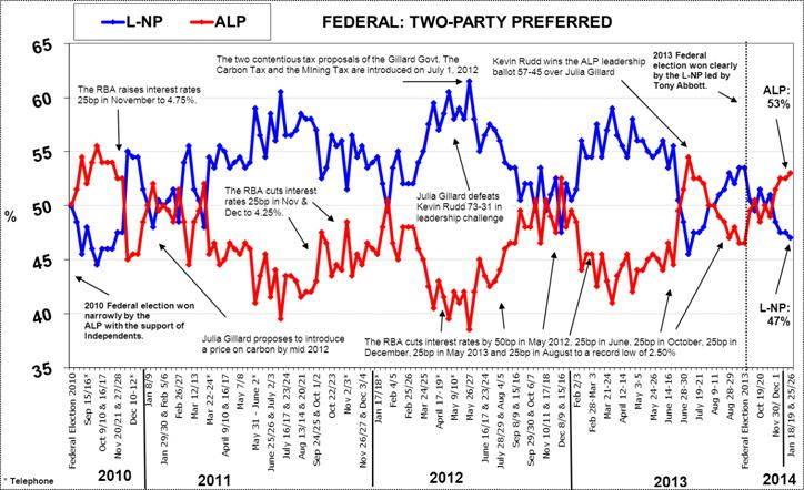 Morgan Poll on Federal Voting Intention - January 28, 2014