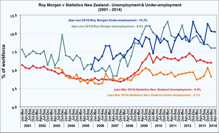 Roy Morgan New Zealand June Quarter Unemployment Estaimte - 8%