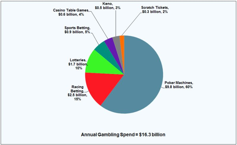 Most of australia s gambling dollars spent on poker for 10 in 1 games table australia
