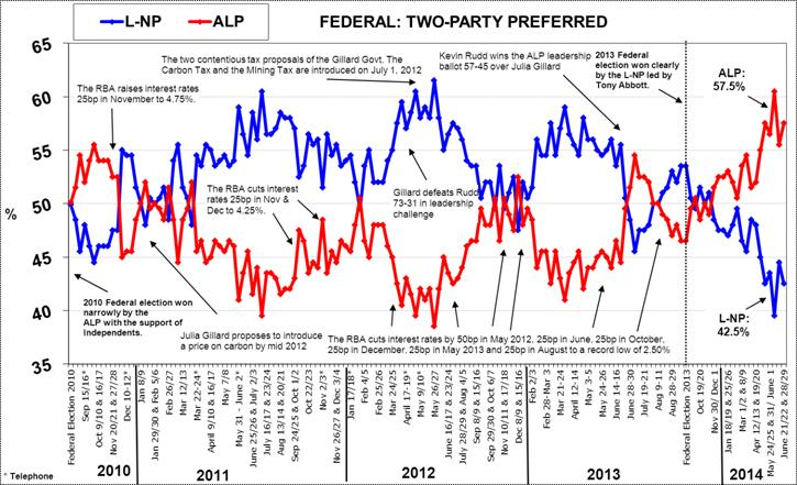 Morgan Poll on Federal Voting Intention - June 30, 2014