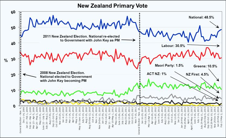 New Zealand Roy Morgan Poll - Voting Intention - March 6, 2014