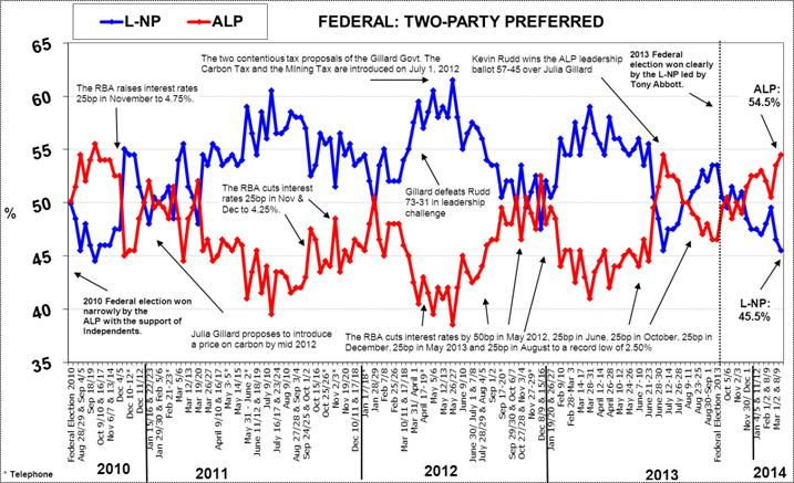 Morgan Poll on Federal Voting Intention - March 24, 2014