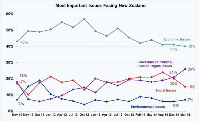Roy Morgan New Zealand - Most Important Issues Facing New Zealand - March 2015