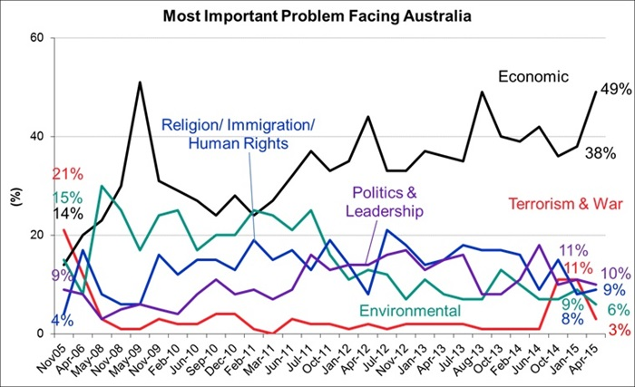 Most Important Problems Facing Australia and The World - April 2015