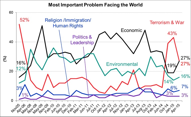 Most Important Problems Facing the World