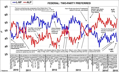 Morgan Poll on Federal Voting Intention - August 10, 2015