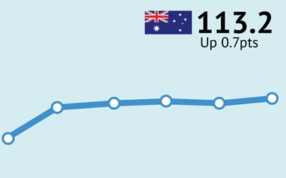 ANZ-Roy Morgan Australian Consumer Confidence - August 18, 2015 - 113.2
