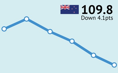 ANZ-Roy Morgan New Zealand Consumer Confidence Rating - August 2015 - 109.8
