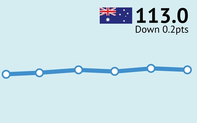 ANZ-Roy Morgan Australian Consumer Confidence Rating - August 25, 2015 - 113.0