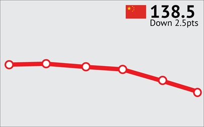 ANZ-Roy Morgan Chinese Consumer Confidence - August 2015 - 138.5