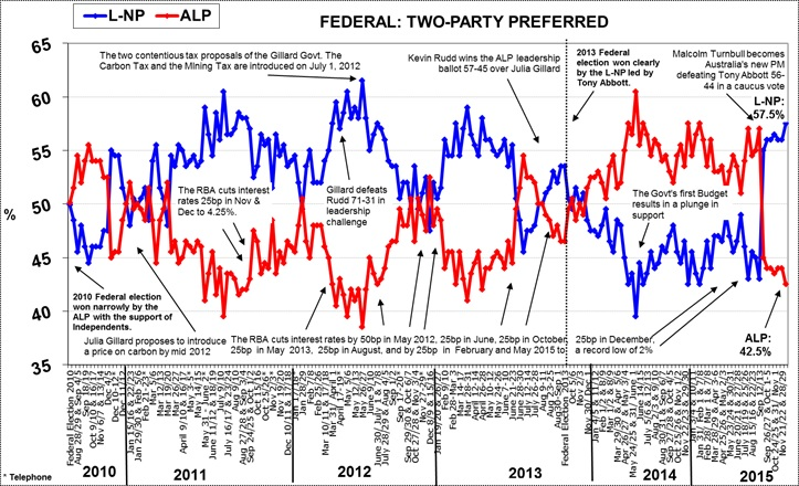 Morgan Poll on Federal Voting Intention - December 15, 2015